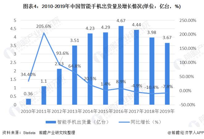图表4:2010-2019年中国智能手机出货量及增长情况(单位:亿台,%)