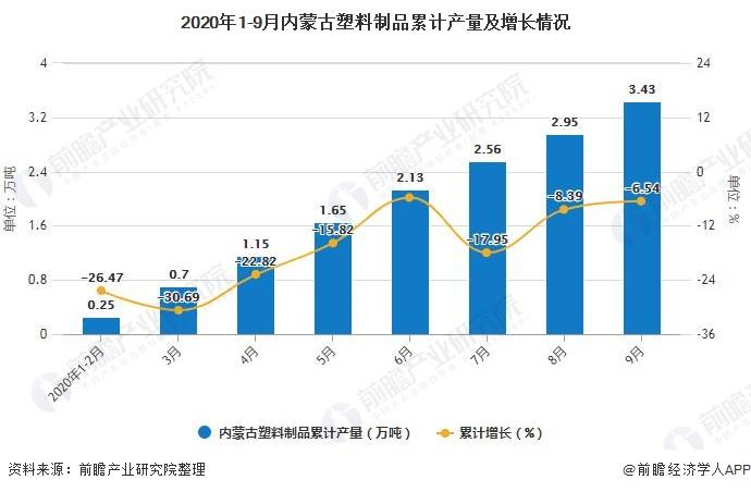 2020年1-9月内蒙古塑料制品累计产量及增长情况