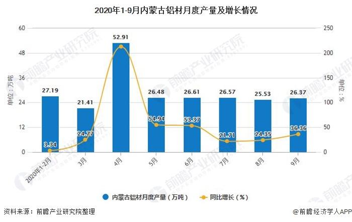 2020年1-9月内蒙古铝材月度产量及增长情况