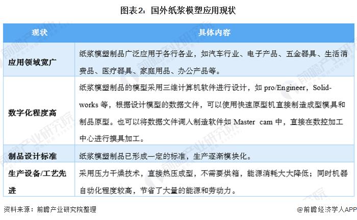 图表2:国外纸浆模塑应用现状