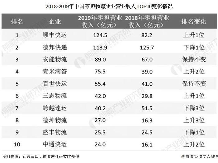 2018-2019年中国零担物流企业营业收入TOP10变化情况