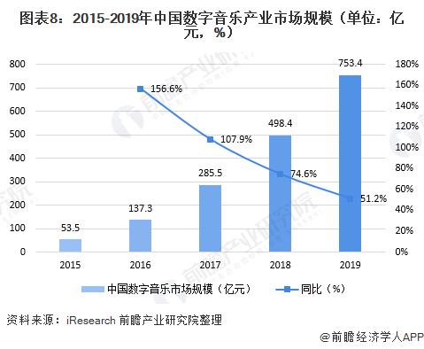 图表8:2015-2019年中国数字音乐产业市场规模(单位:亿元,%)