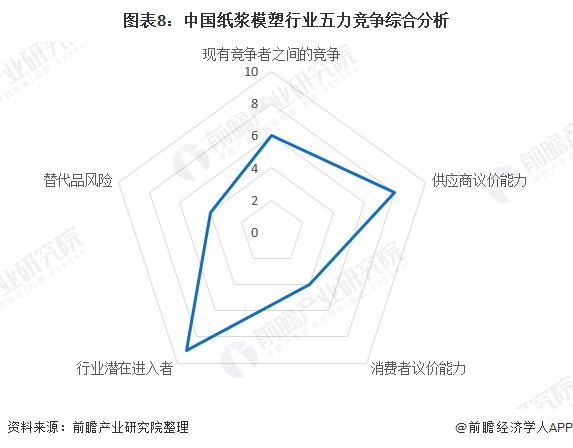 图表8:中国纸浆模塑行业五力竞争综合分析