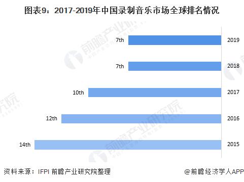 图表9:2017-2019年中国录制音乐市场全球排名情况