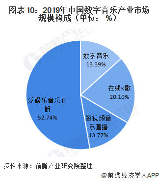 图表10:2019年中国数字音乐产业市场规模构成(单位: %)
