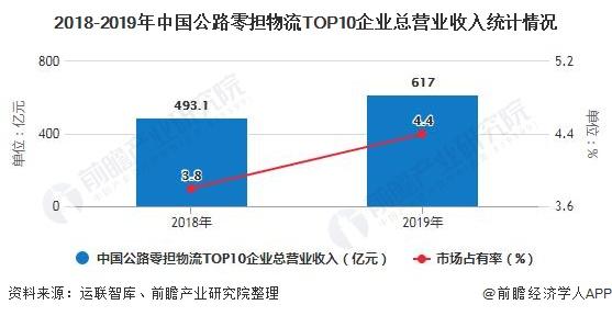 2018-2019年中国公路零担物流TOP10企业总营业收入统计情况