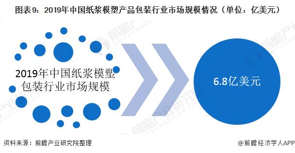 图表9:2019年中国纸浆模塑产品包装行业市场规模情况(单位:亿美元)