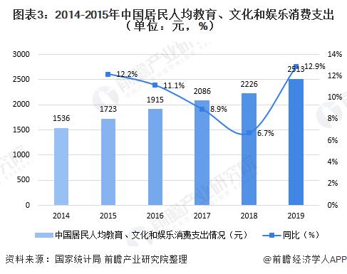 图表3:2014-2015年中国居民人均教育、文化和娱乐消费支出(单位:元,%)
