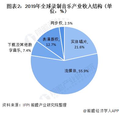 图表2:2019年全球录制音乐产业收入结构(单位:%)