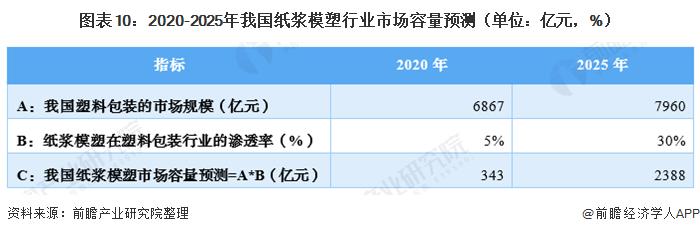 图表10:2020-2025年我国纸浆模塑行业市场容量预测(单位:亿元,%)