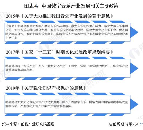 图表4:中国数字音乐产业发展相关主要政策