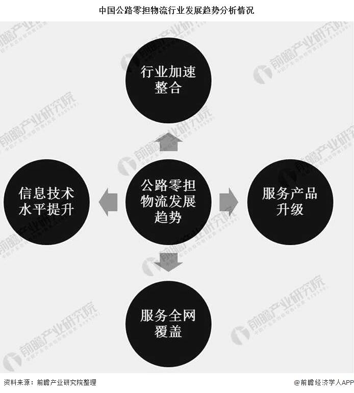中国公路零担物流行业发展趋势分析情况