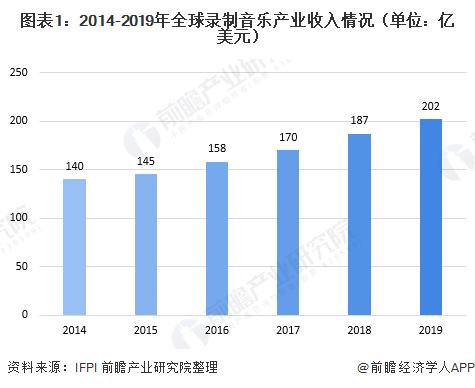 图表1:2014-2019年全球录制音乐产业收入情况(单位:亿美元)