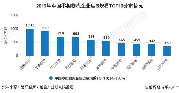 2019年中国零担物流企业运量规模TOP10分布情况