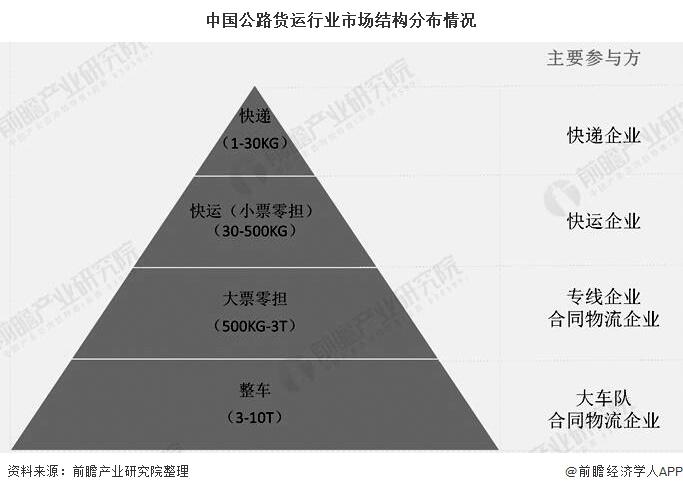 中国公路货运行业市场结构分布情况