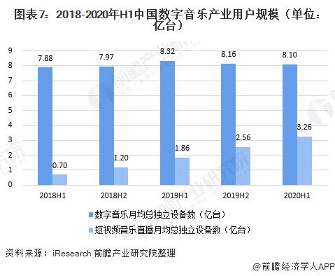 图表7:2018-2020年H1中国数字音乐产业用户规模(单位:亿台)