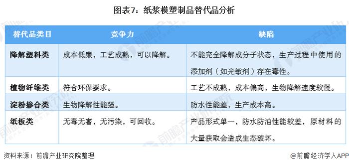 图表7:纸浆模塑制品替代品分析