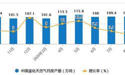 2020年1-8月中国天然气行业市场分析:累计<em>进口量</em>超6500万吨