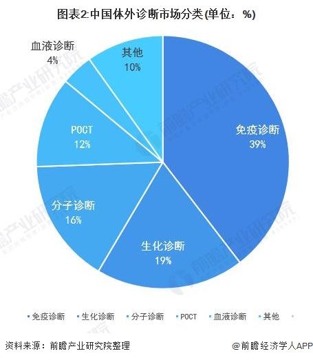 图表2:中国体外诊断市场分类(单位:%)