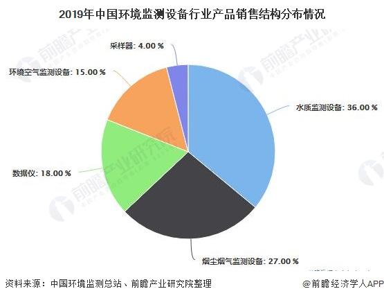 2019年中国环境监测设备行业产品销售结构分布情况