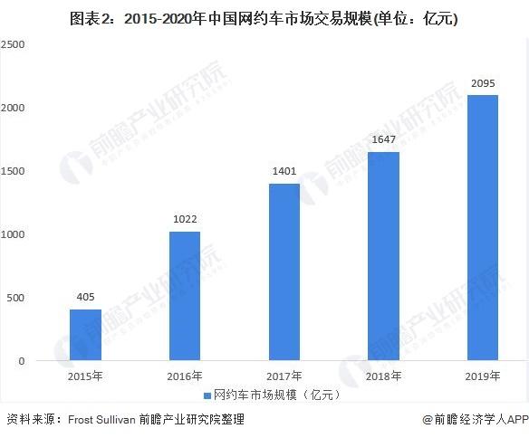 图表2:2015-2020年中国网约车市场交易规模(单位:亿元)