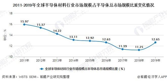 2011-2019年全球半导体材料行业市场规模占半导体总市场规模比重变化情况