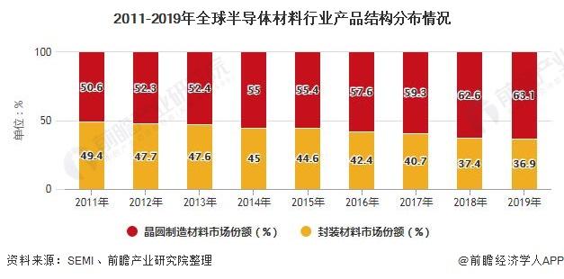 2011-2019年全球半导体材料行业产品结构分布情况