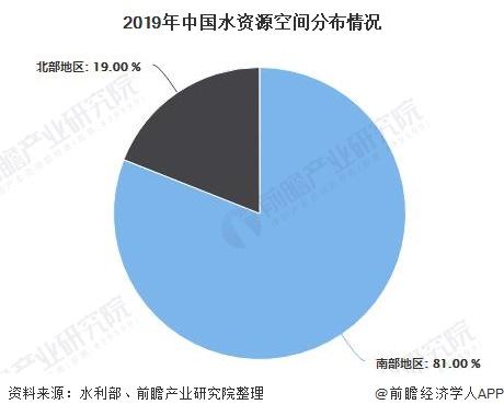 2019年中国水资源空间分布情况