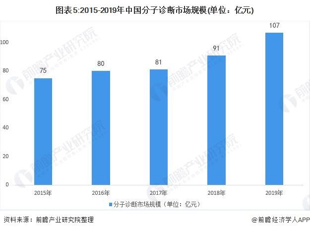 图表5:2015-2019年中国分子诊断市场规模(单位:亿元)