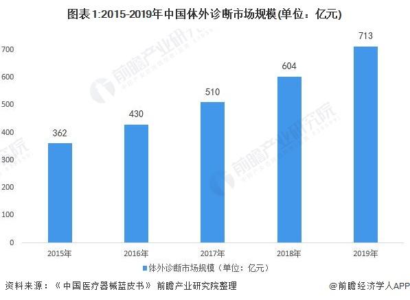 图表1:2015-2019年中国体外诊断市场规模(单位:亿元)