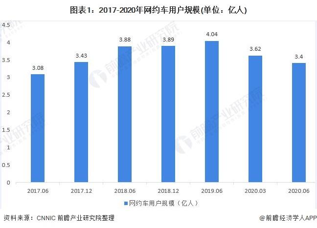 图表1:2017-2020年网约车用户规模(单位:亿人)