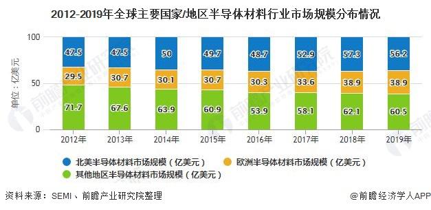 2012-2019年全球主要国家/地区半导体材料行业市场规模分布情况