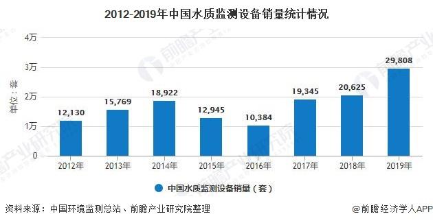2012-2019年中国水质监测设备销量统计情况