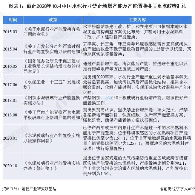 图表1:截止2020年10月中国水泥行业禁止新增产能及产能置换相关重点政策汇总