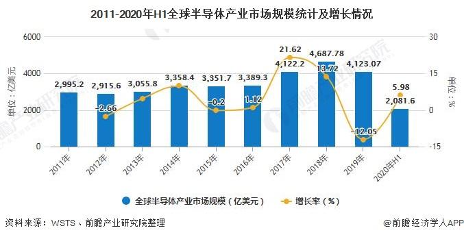 2011-2020年H1全球半导体产业市场规模统计及增长情况