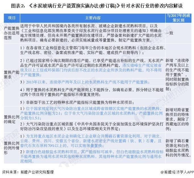 图表2:《水泥玻璃行业产能置换实施办法(修订稿)》针对水泥行业的修改内容解读