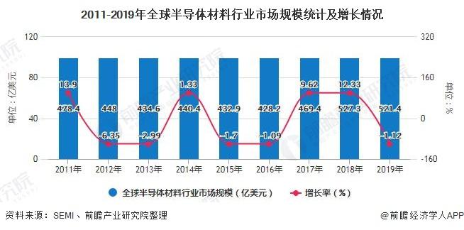 2011-2019年全球半导体材料行业市场规模统计及增长情况