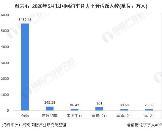 图表4:2020年5月我国网约车各大平台活跃人数(单位:万人)
