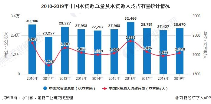 2010-2019年中国水资源总量及水资源人均占有量统计情况