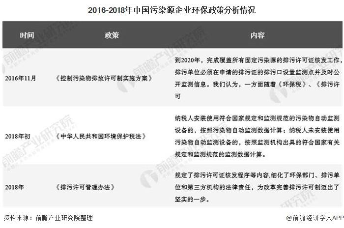 2016-2018年中国污染源企业环保政策分析情况