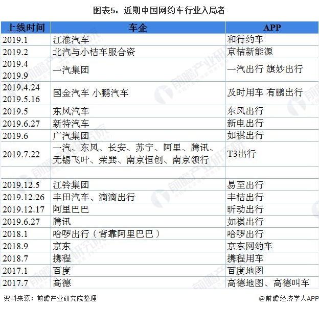 图表5:近期中国网约车行业入局者