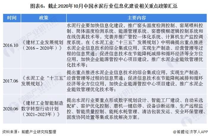图表6:截止2020年10月中国水泥行业信息化建设相关重点政策汇总