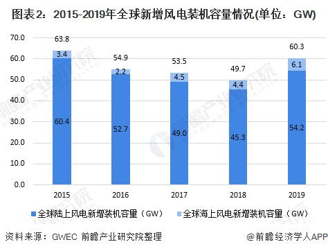 图表2:2015-2019年全球新增风电装机容量情况(单位:GW)