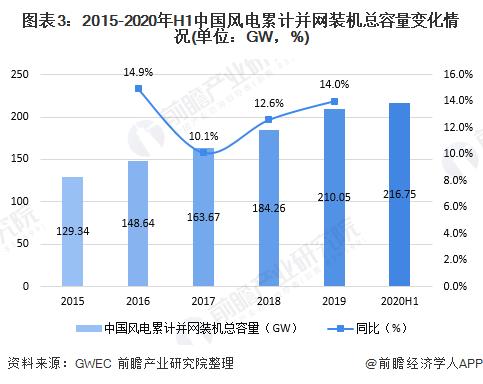 图表3:2015-2020年H1中国风电累计并网装机总容量变化情况(单位:GW,%)