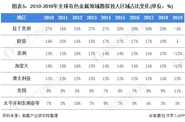 图表5:2010-2019年全球有色金属领域勘探投入区域占比变化(单位:%)