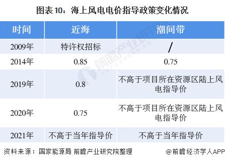 图表10:海上风电电价指导政策变化情况