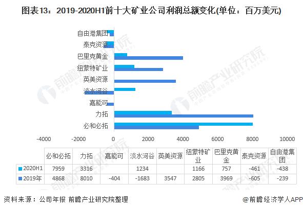 图表13:2019-2020H1前十大矿业公司利润总额变化(单位:百万美元)