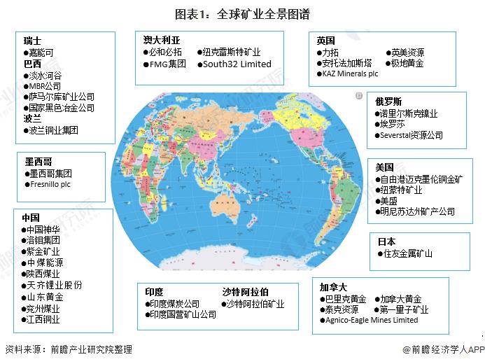 图表1:全球矿业全景图谱