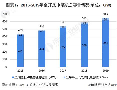 图表1:2015-2019年全球风电装机总容量情况(单位:GW)