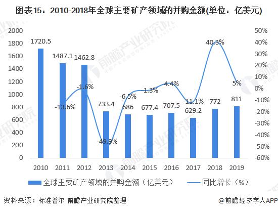 图表15:2010-2018年全球主要矿产领域的并购金额(单位:亿美元)